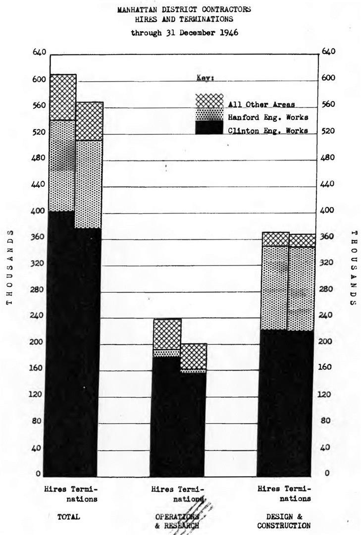 beim-geheimen-manhattan-projekt-bau-der-ersten-atombomben-waren-zu-spitzenzeiten-600-000-mitarbeiter-angestellt-geheimhaltung-funktioniert-in-grossen-projekten-da-nach-dem-need-to-know-prinzip