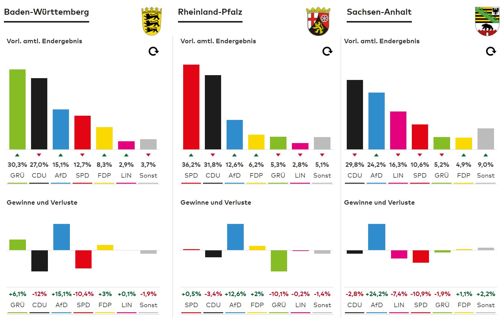 Landtagswahlen vom 13. März 2016